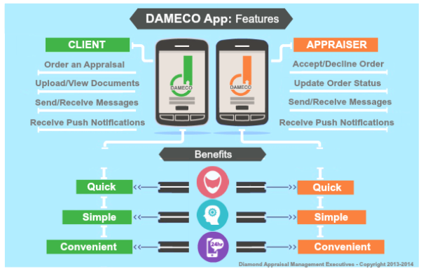 DAMECO Appraisal Management